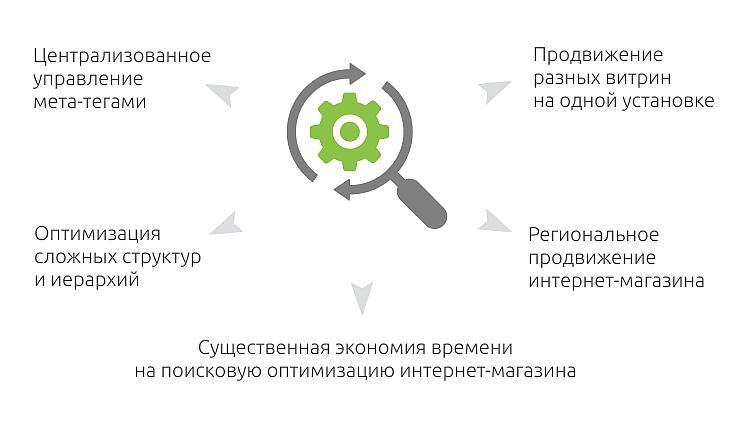 Плагин для сео оптимизации топ шоп магазин одежды официальный сайт на русском интернет магазин